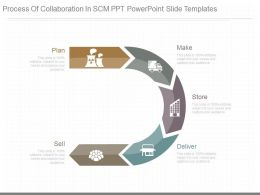 New Process Of Collaboration In Scm Ppt Powerpoint Slide Templates