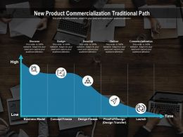 New Product Commercialization Traditional Path