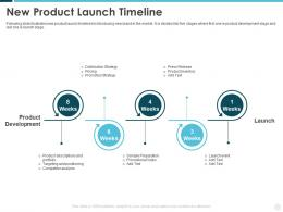 New Product Launch Timeline Building Effective Brand Strategy Attract Customers