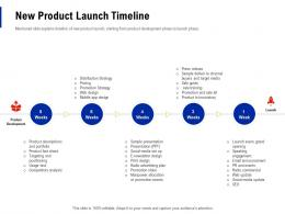 New Product Launch Timeline Creating Business Monopoly Ppt Powerpoint Brochure