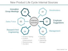 New Product Life Cycle Internal Sources Ppt Example