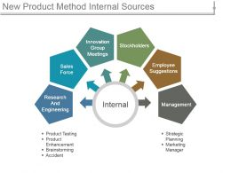 New Product Method Internal Sources Ppt Background Designs