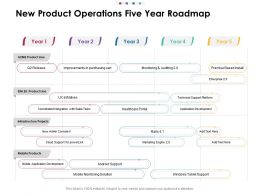 New Product Operations Five Year Roadmap