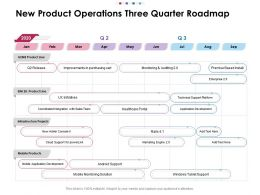 New Product Operations Three Quarter Roadmap