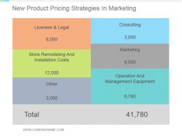 New Product Pricing Strategies In Marketing Powerpoint Slides