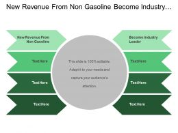 New Revenue From Non Gasoline Become Industry Leader