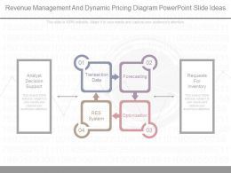 New Revenue Management And Dynamic Pricing Diagram Powerpoint Slide Ideas