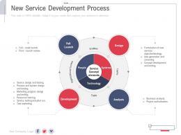 New Service Development Process New Service Initiation Plan Ppt Inspiration