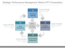 New Strategic Performance Management Metrics Ppt Presentation