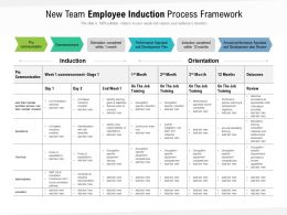 New Team Employee Induction Process Framework