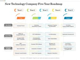 New Technology Company Five Year Roadmap