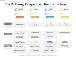 New Technology Company Four Quarter Roadmap