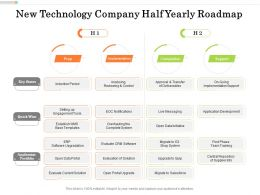New Technology Company Half Yearly Roadmap