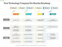 New Technology Company Six Months Roadmap