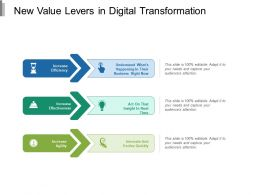New Value Levers In Digital Transformation