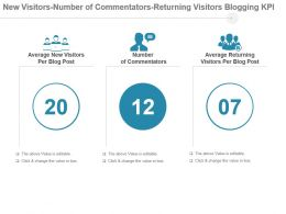 New Visitors Number Of Commentators Returning Visitors Blogging Kpi Ppt Slide