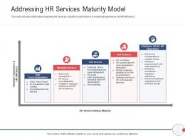 Next Generation HR Service Delivery Addressing HR Services Maturity Model Ppt Powerpoint Show