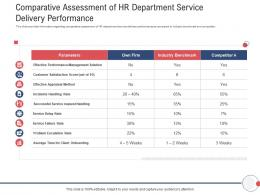 Next Generation HR Service Delivery Comparative Assessment Of HR Department Service Delivery Performance Ppt Icon