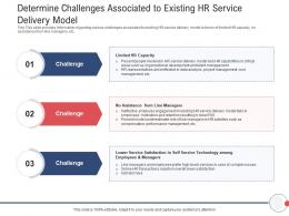 Next Generation HR Service Delivery Determine Challenges Associated To Existing HR Service Delivery Model Ppt Aids
