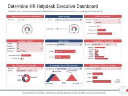 Next Generation HR Service Delivery Determine HR Helpdesk Executive Dashboard Ppt Slides Maker