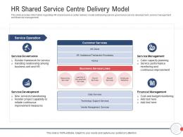Next Generation HR Service Delivery HR Shared Service Centre Delivery Model Ppt Powerpoint Outline