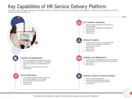 Next Generation HR Service Delivery Key Capabilities Of HR Service Delivery Platform Ppt Grid