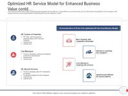Next Generation HR Service Delivery Optimized HR Service Model For Enhanced Business Value Contd Ppt Style