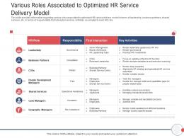 Next Generation HR Service Delivery Various Roles Associated To Optimized HR Service Delivery Model Ppt Aids