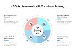 NGO Achievements With Vocational Training