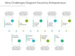 Nine Challenges Diagram Faced By Entrepreneurs