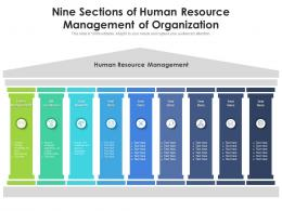 Nine Sections Of Human Resource Management Of Organization