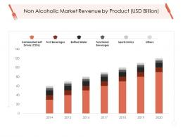 Non Alcoholic Market Revenue By Product Usd Billion Hotel Management Industry Ppt Sample