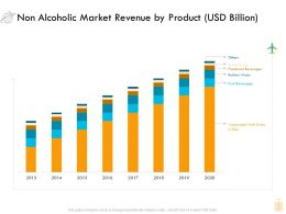 Non Alcoholic Market Revenue By Product Usd Billion Ppt Template