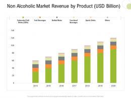 Non Alcoholic Market Revenue By Product Usd Billion Strategy Hospitality Management Ppt Maker