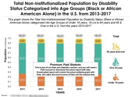 Non Institutionalized Population African Alone By Disability Status Categorized Into Ages US From 2013-2017