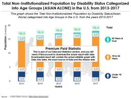Non Institutionalized Population By Disability Status And Age Groups Asian Alone US 2013-2017