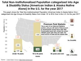 Non Institutionalized Population Categorized By Age American Indian And Alaska Native Alone In US For Year 2017