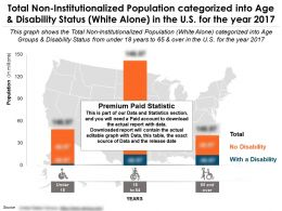 Non Institutionalized Population Categorized Into Age And Disability Status White Alone In The US For Year 2017