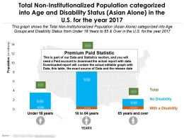 Non Institutionalized Population Classified Into And Disability Status Asian Alone In US For Year 2017