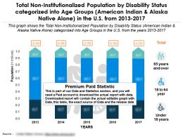 Non Institutionalized Population Of American Indian By Disability Status Categorized Into Age In US From 2013-17