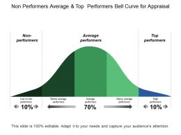 Non Performers Average And Top Performers Bell Curve For Appraisal