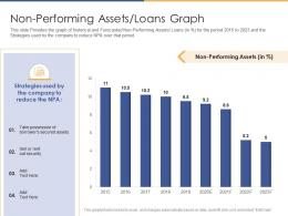 Non Performing Assets Loans Graph Post Initial Public Offering Equity Ppt Themes