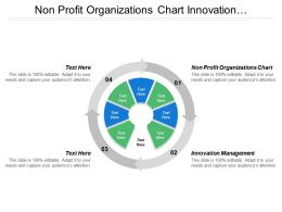 Non Profit Organizations Chart Innovation Management Project Management Cpb