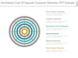 Noninterest Cost Of Deposits Customer Retention Ppt Example