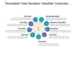 Normalized Data Sensitive Classified Corporate Social Responsibility
