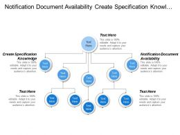 Notification Document Availability Create Specification Knowledge Query Registry