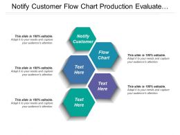 Notify Customer Flow Chart Production Evaluate Training Outcome