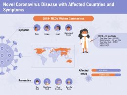 Novel Coronavirus Disease With Affected Countries And Symptoms Prevention Ppt Powerpoint Presentation Slide