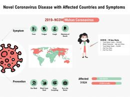 Novel Coronavirus Disease With Affected Countries And Symptoms
