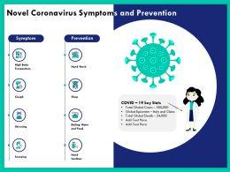 Novel Coronavirus Symptoms And Prevention